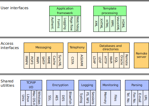 Integration Engine         architecture